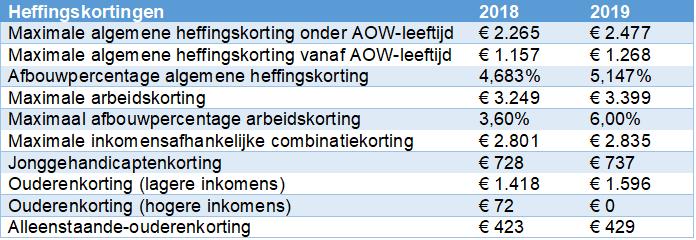 Tabel met heffingskortingen